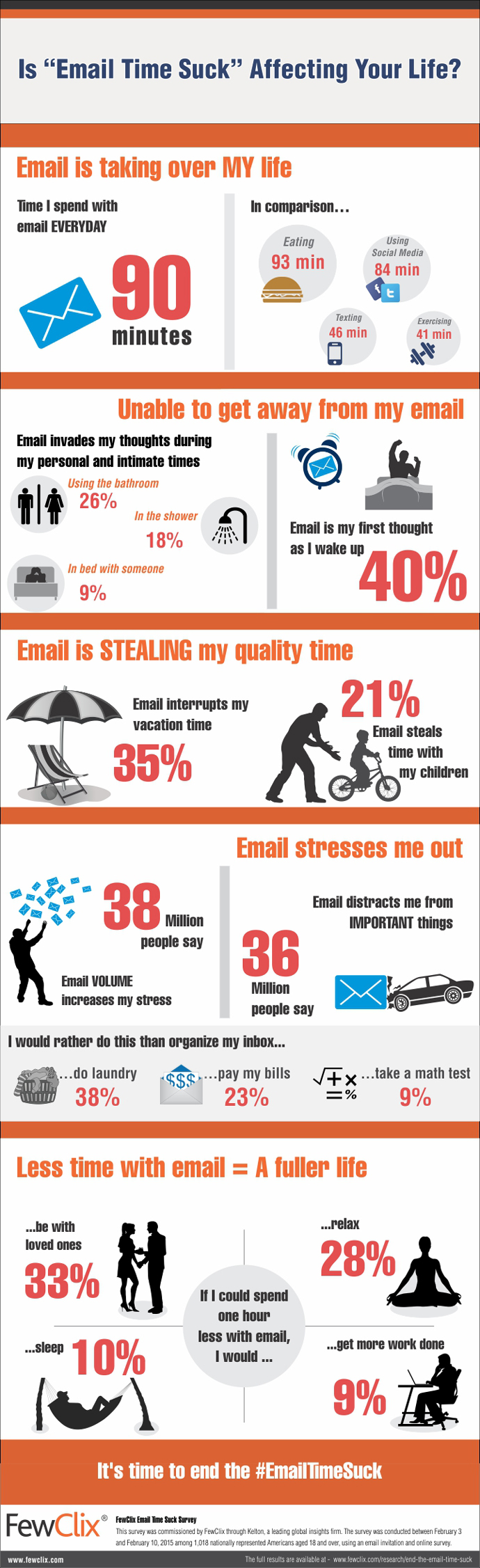Infographic FewClix Email Time Suck Survey